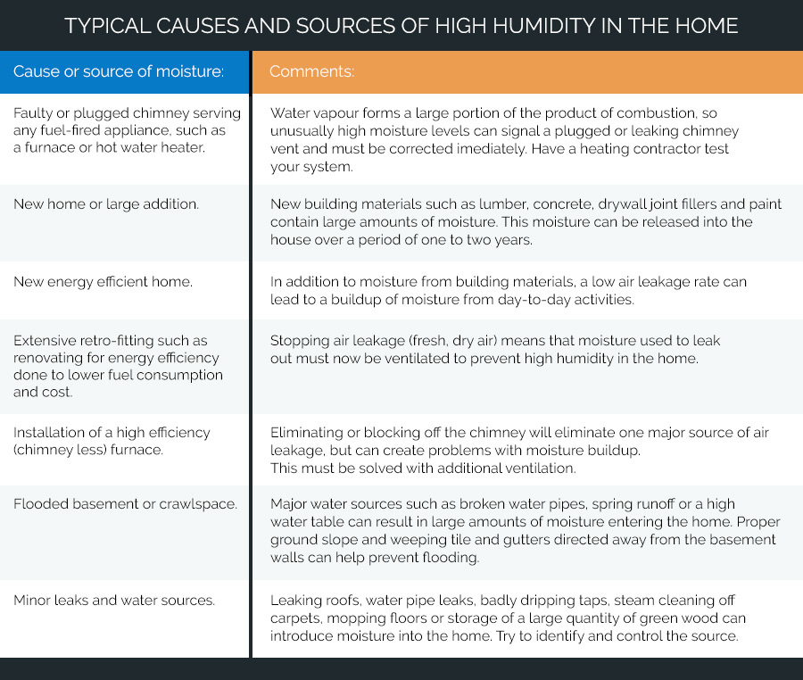 Typical Causes and Sources of High Humidity in the Home
