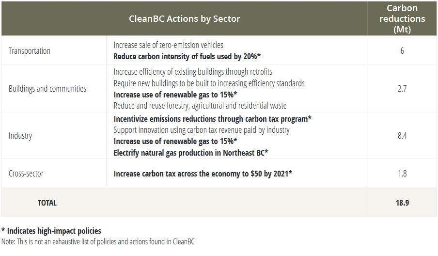 clean-bc-actions