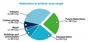 cleanbc-reductions-2030-target