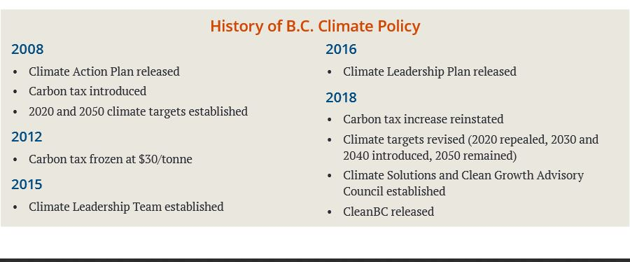 climate-policy-history