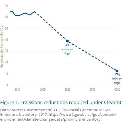 bc emissions reductions chart