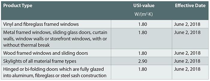 Minimum energy efficiency standards