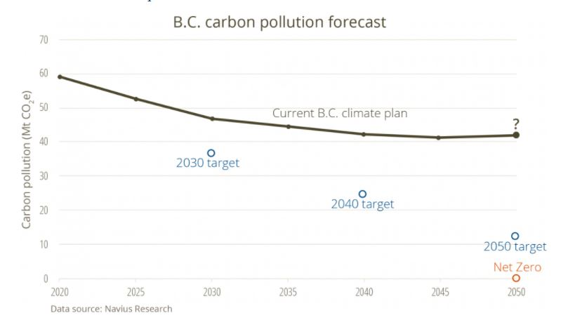 Our vision for B.C net zero graph