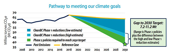 pathway to meeting our climate goals